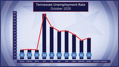 State unemployment rises in October