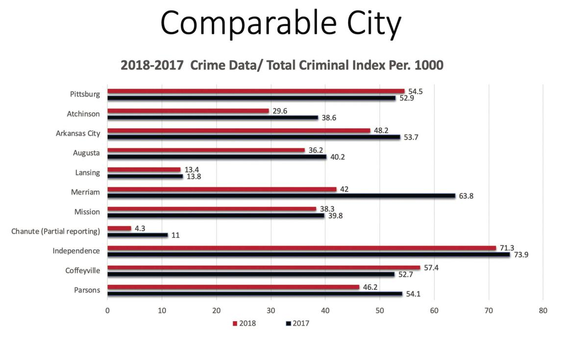 Crime Rate Drops