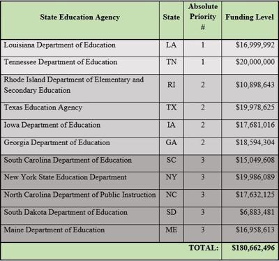 Secretary DeVos Awards More than $180 Million to States Rethinking K-12 Education