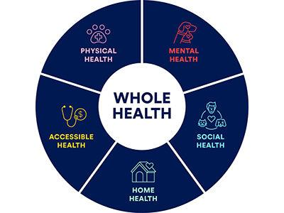 Petco - Whole Health Wheel