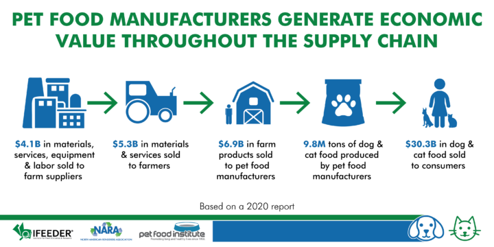 Study Explores How Pet Food Manufacturers Positively Impact the Economy