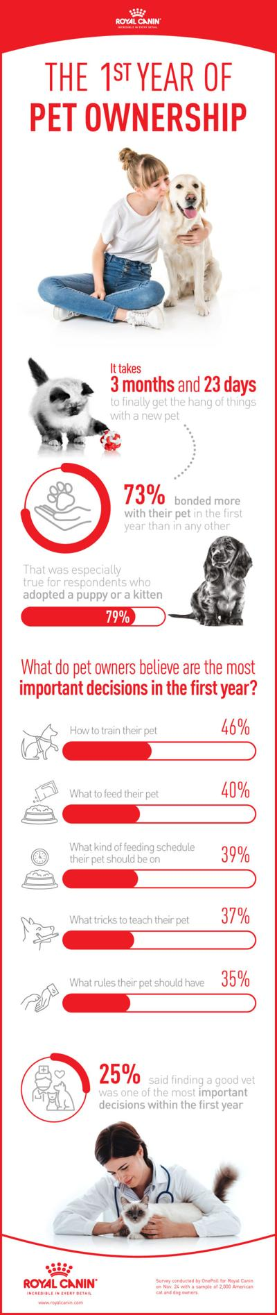Royal Canin OnePoll survey