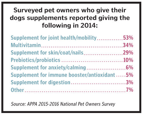Customers Want Natural Supplements For Pets