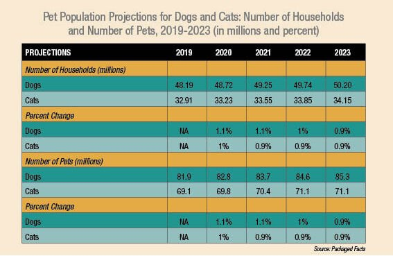 5 Factors Impacting the Pet Industry Today and What's to Come