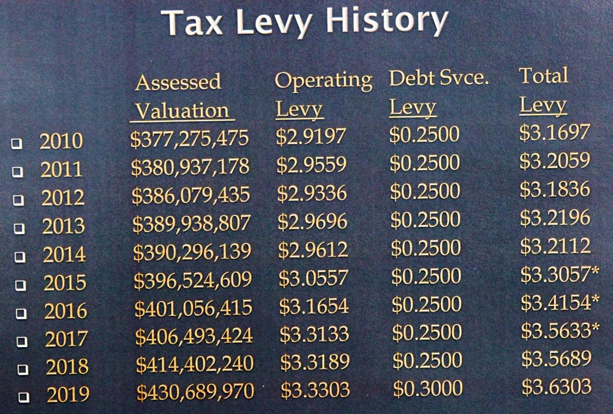 Tax Levy History