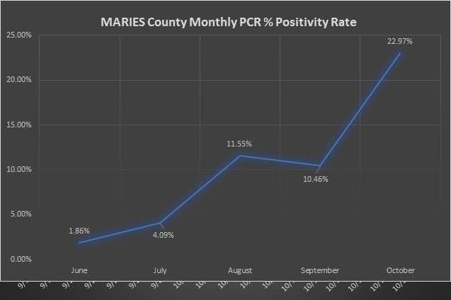Maries County COVID Map