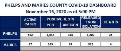 Phelps County COVID update Nov. 16, 2020