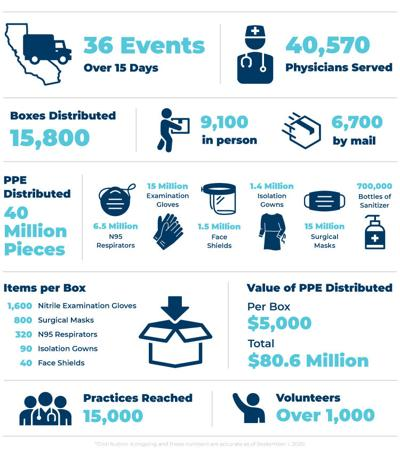 PPE Infograph