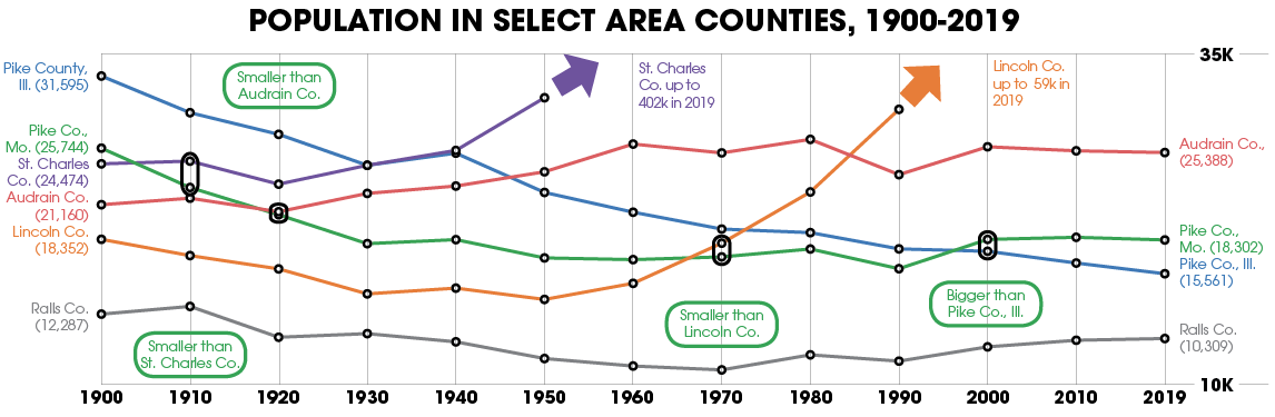Population in select area counties, 1900-2019