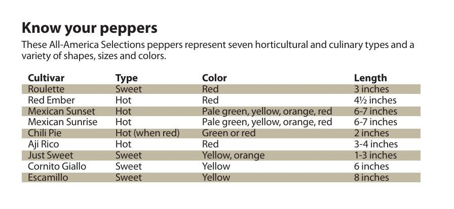 Know your peppers