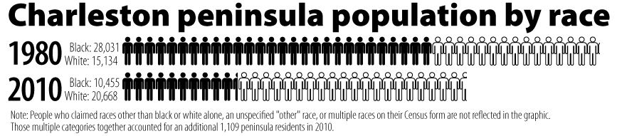 RACIAL SHIFT: Charleston peninsula's makeup reverses in 30 years, with blacks leaving for suburbs, area becoming two-thirds white