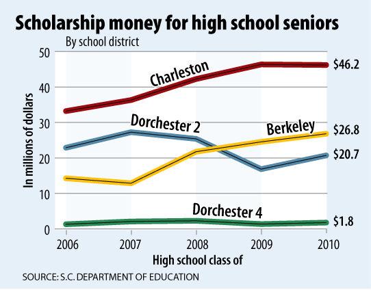 Scholarships up in Berkeley, Dorchester counties