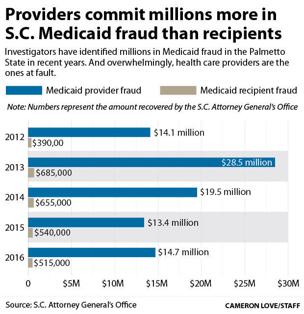 Medicaid fraud in South Carolina largely tied to health care