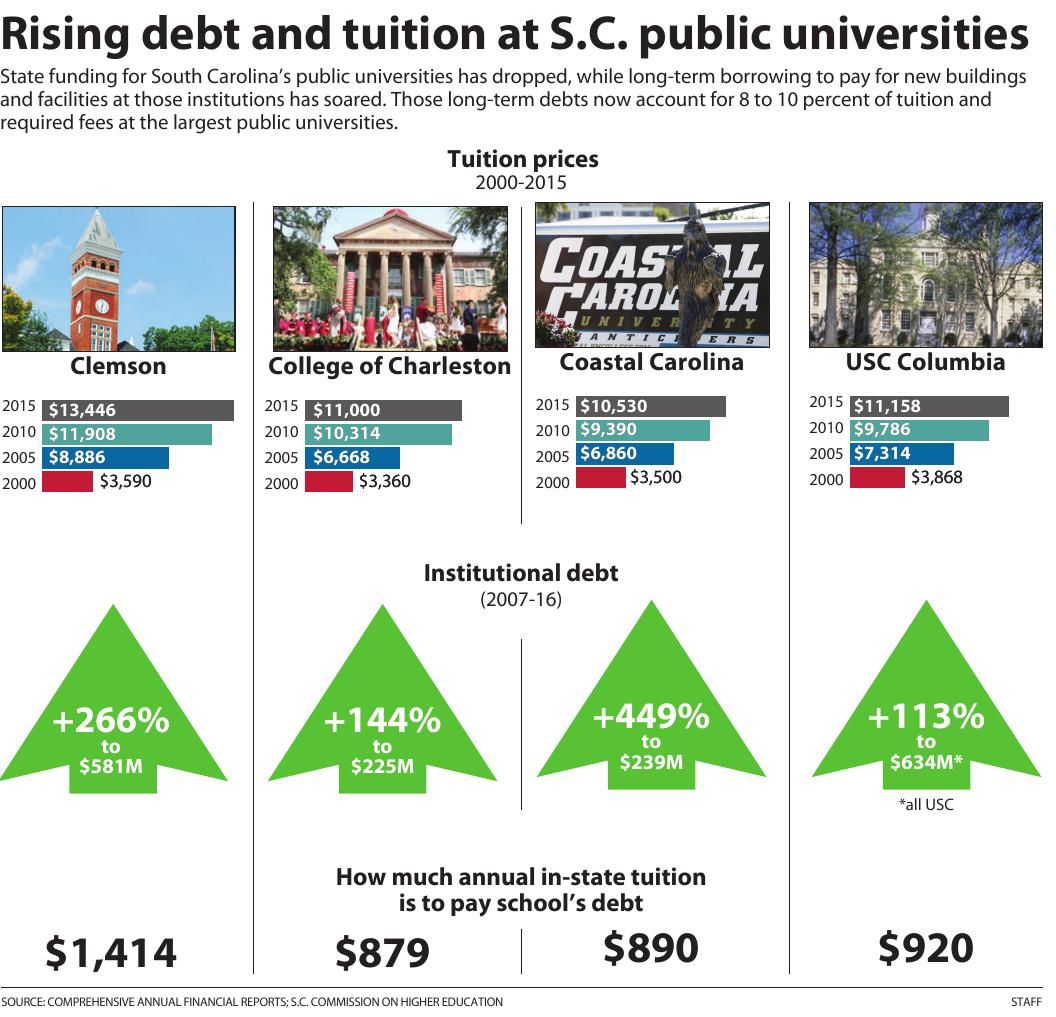 Rising debt and tuitions at S.C. universities