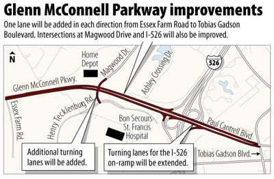 Project to relieve congested area
