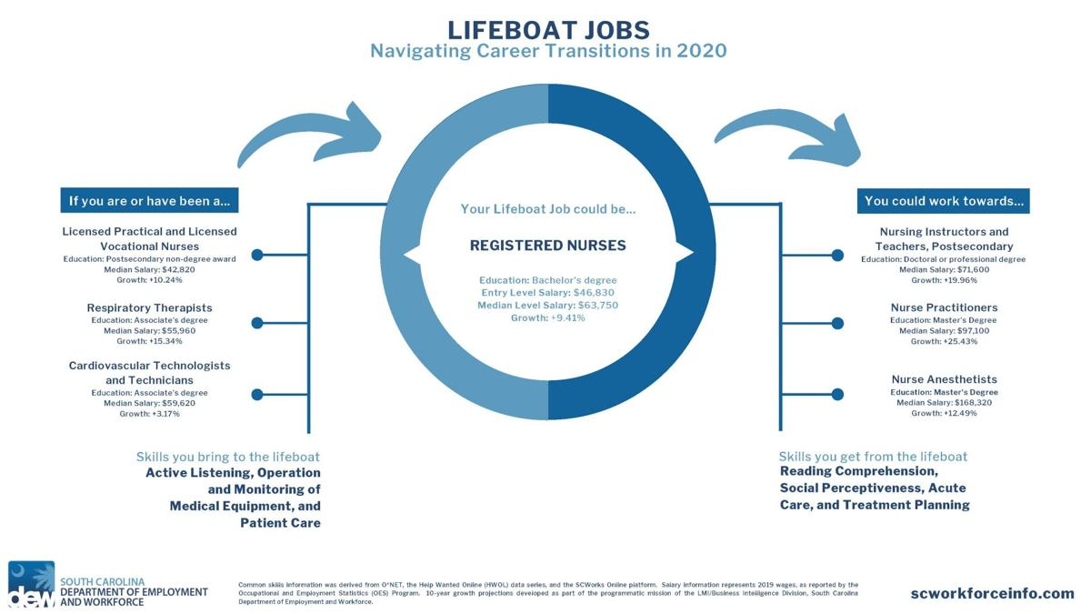 S.C. Department of Employment and Workforce releases Lifeboat Job information