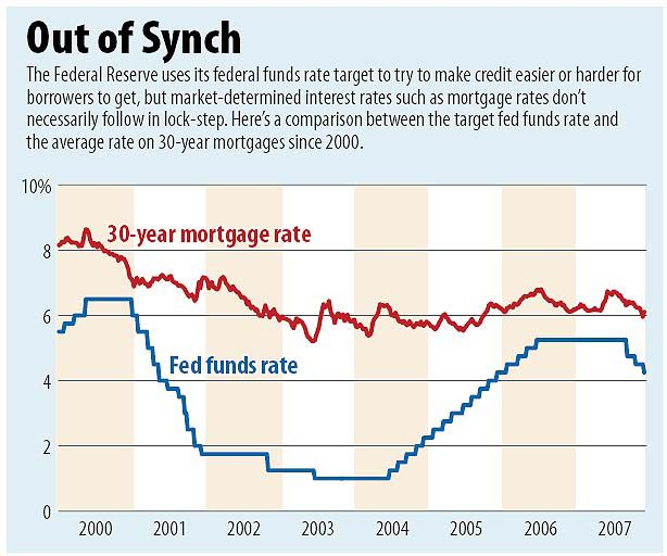 Fed interest cuts don't mean lower mortgage rates