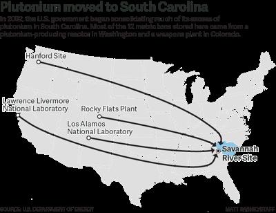 Sources of Plutonium graphic