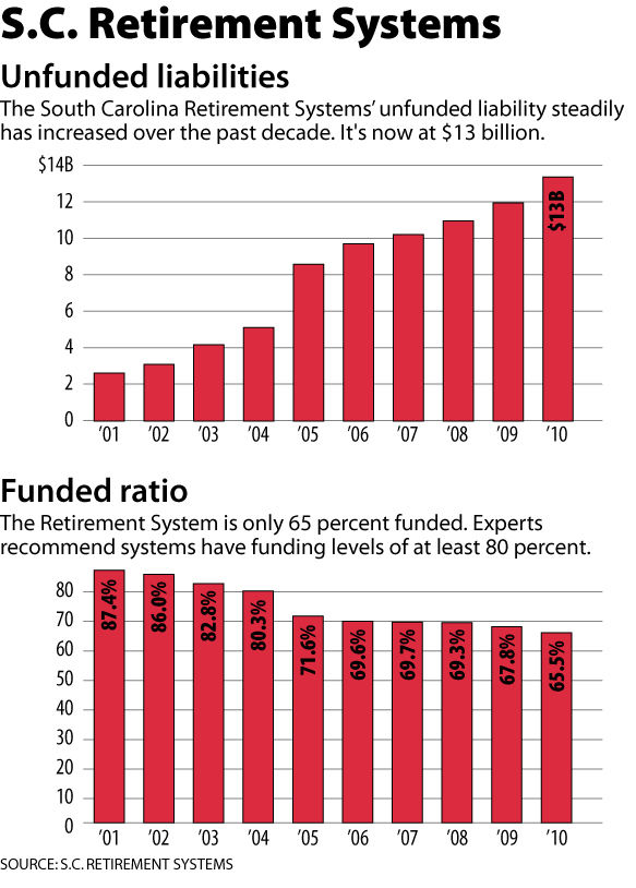 If S.C. pension fund falters, we all pay