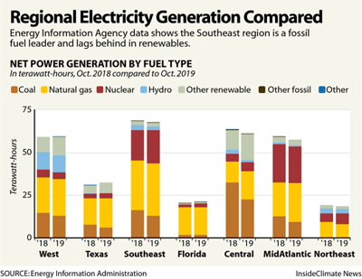 Regional electricity generation mix