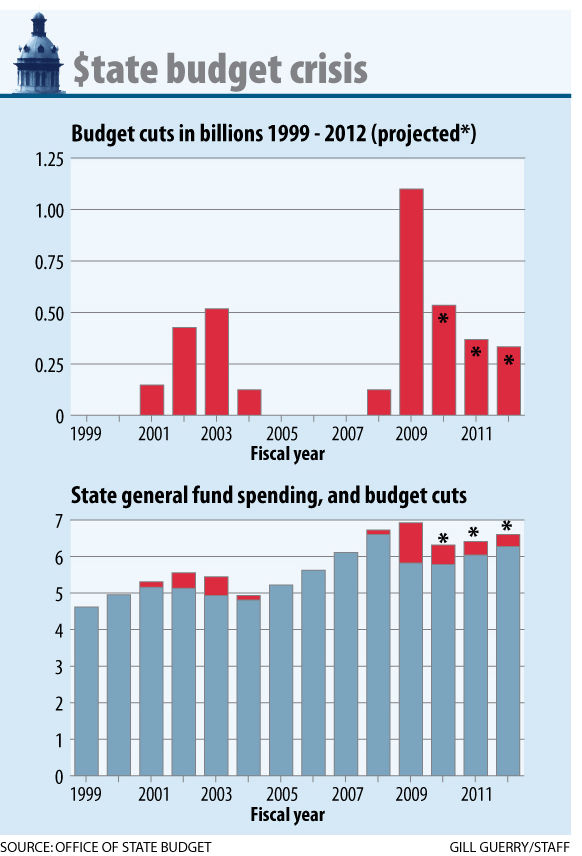 Legislators cut taxes, increased spending