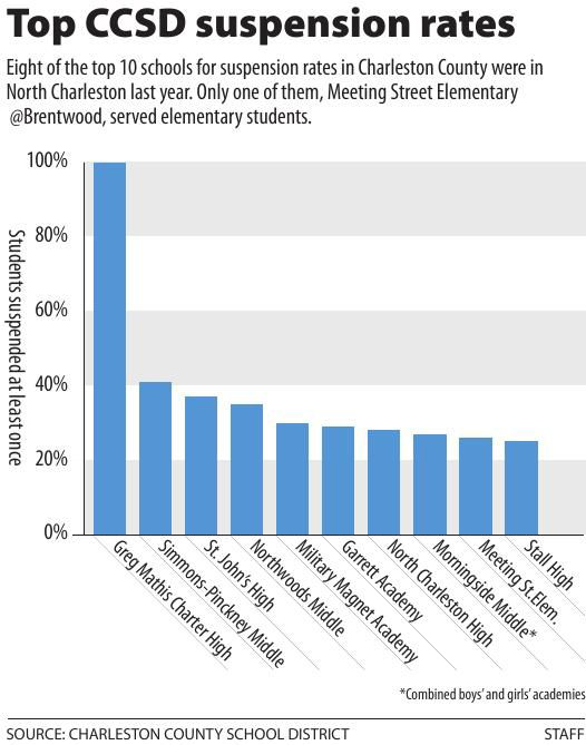 Top CCSD suspension rates