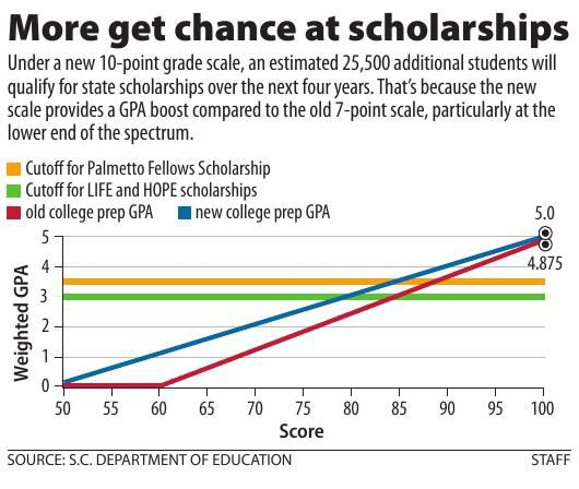 More get chance at scholarship