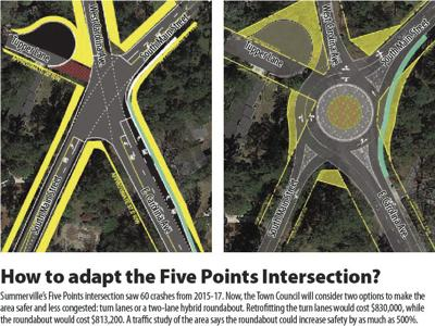 How to adapt the Five Points intersection?