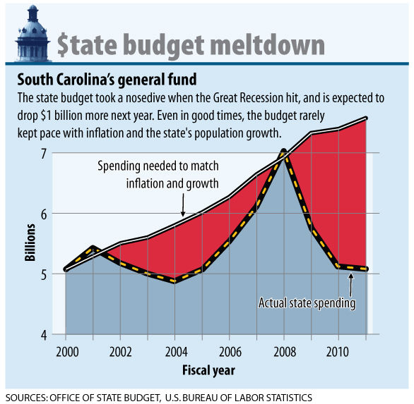 Despite cuts, South Carolina's budget woes will persist in 2011