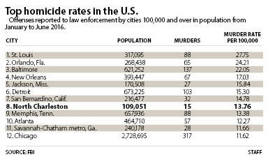 North Charleston Among Cities With Highest Murder Rates In First - 2016 us murder rate map by county