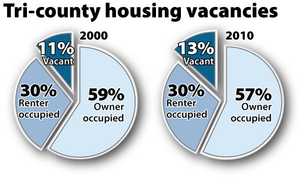 Number of vacant homes in S.C. soars