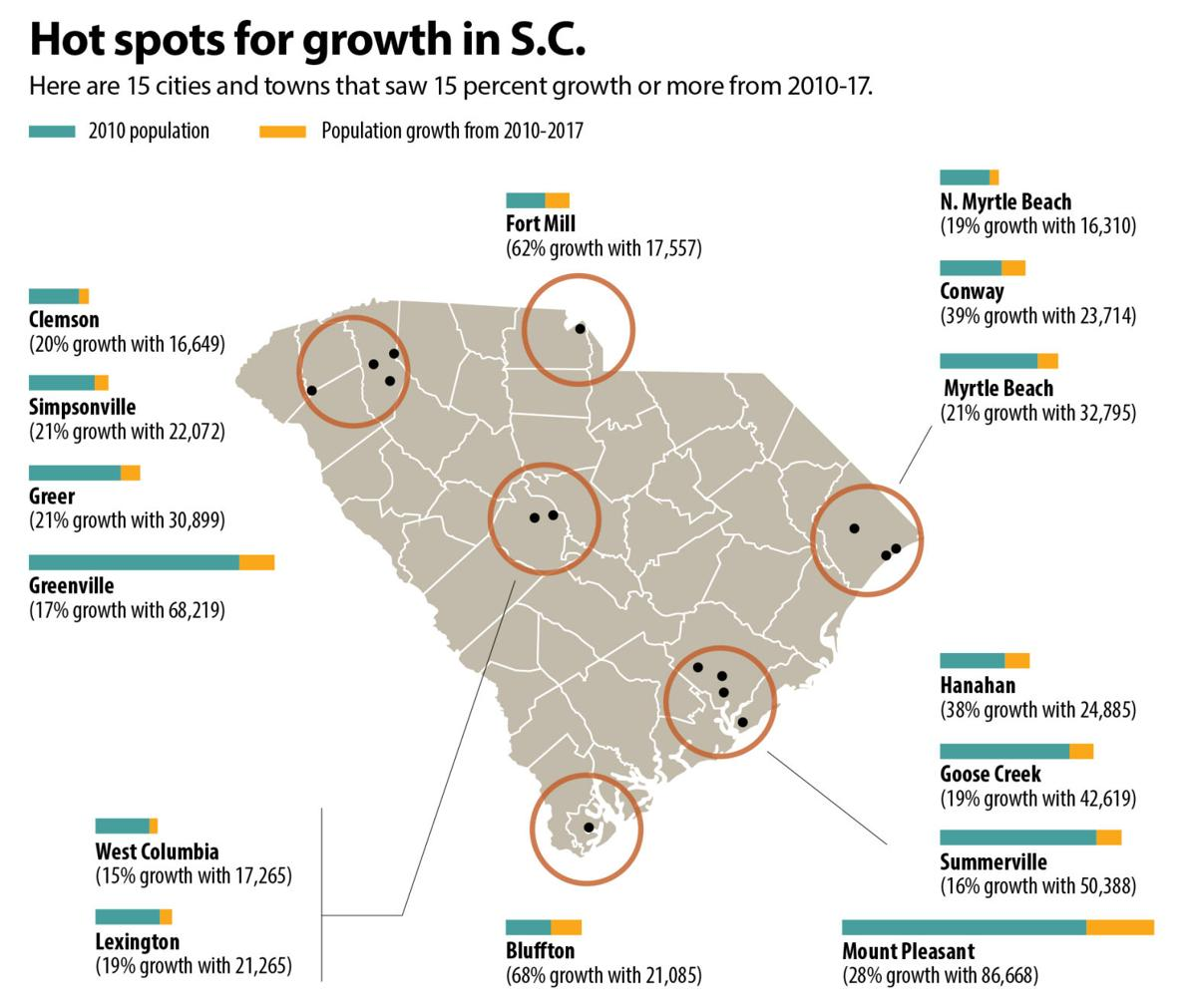 Charleston area, Upstate cities see explosive growth, while