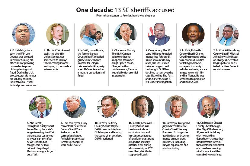 SC sheriff and chief deputy indicted on excessive force and