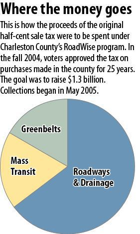 Charleston County Council asked to consider half-cent transportation sales tax hike