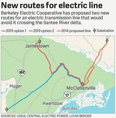 New routes for electric line (copy)