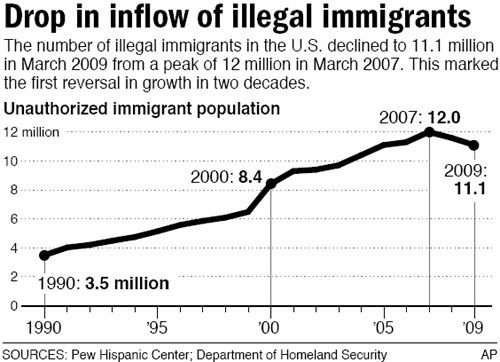 Illegal immigrant numbers decline