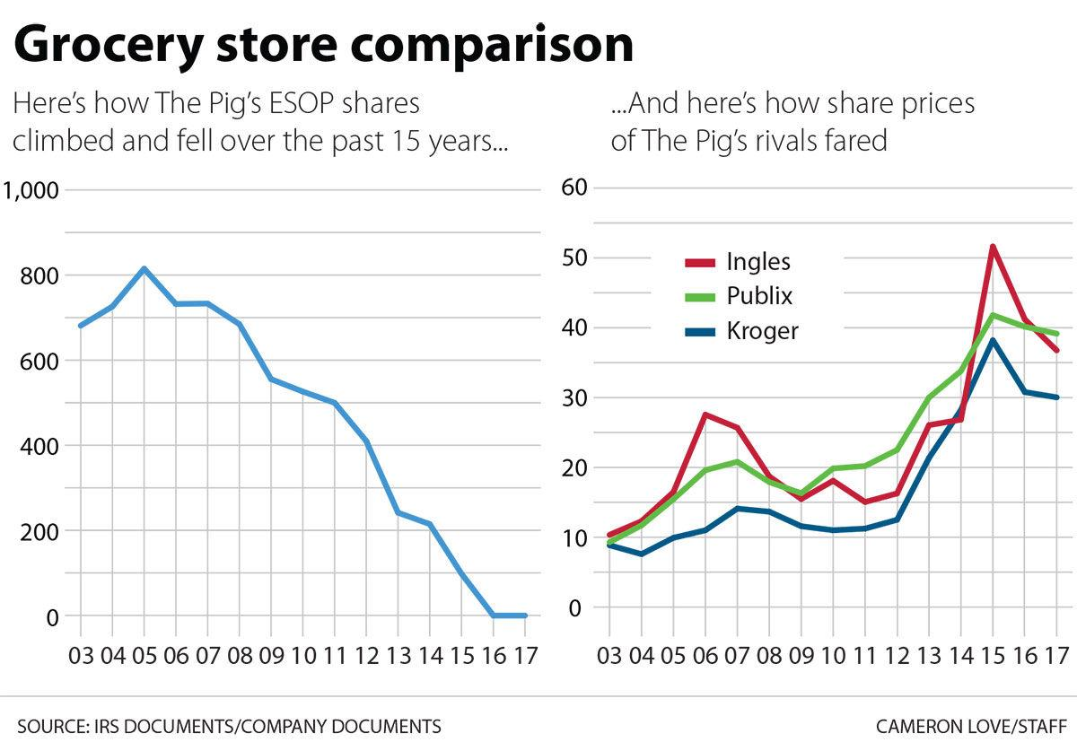 Stickin with the pig the post and courier piggly wiggly esop share prices went down as rivals went up falaconquin