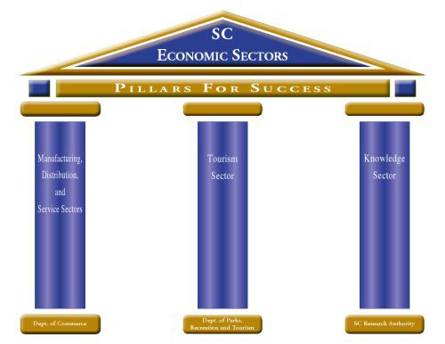 Economic development plan for S.C. unveiled