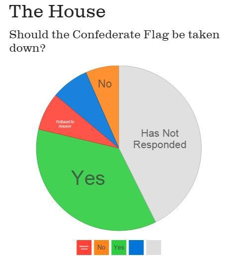 Poll: Momentum is building to fold flag
