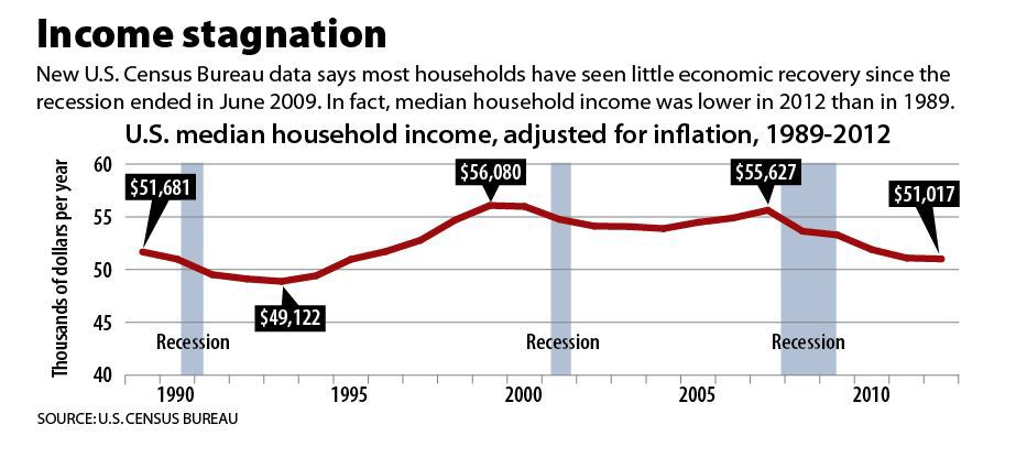 Wages stagnant as households make less money than before recession