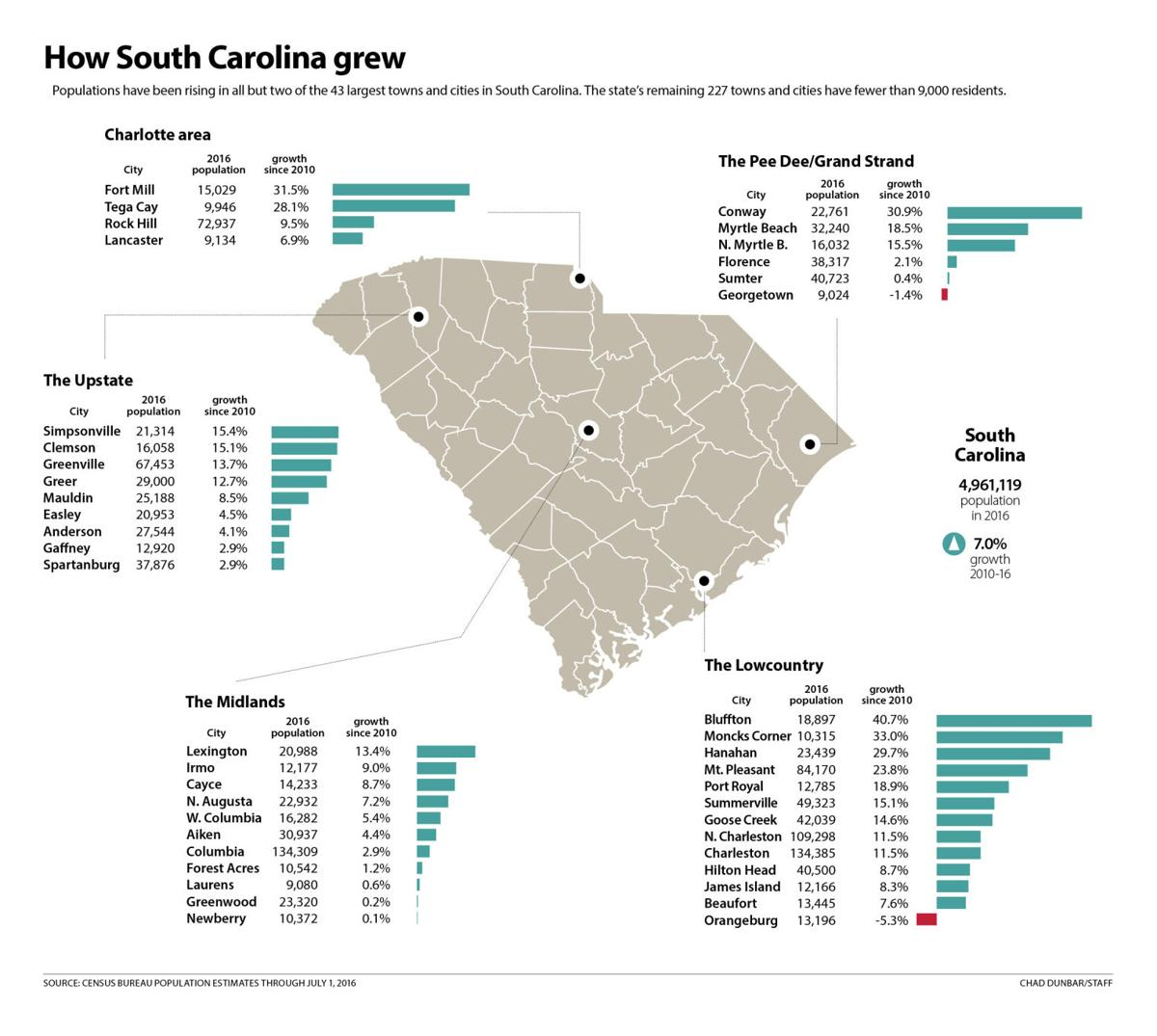May The 4th Be With You Lancaster Sc: Populations Soar In Some South Carolina Towns, But Many