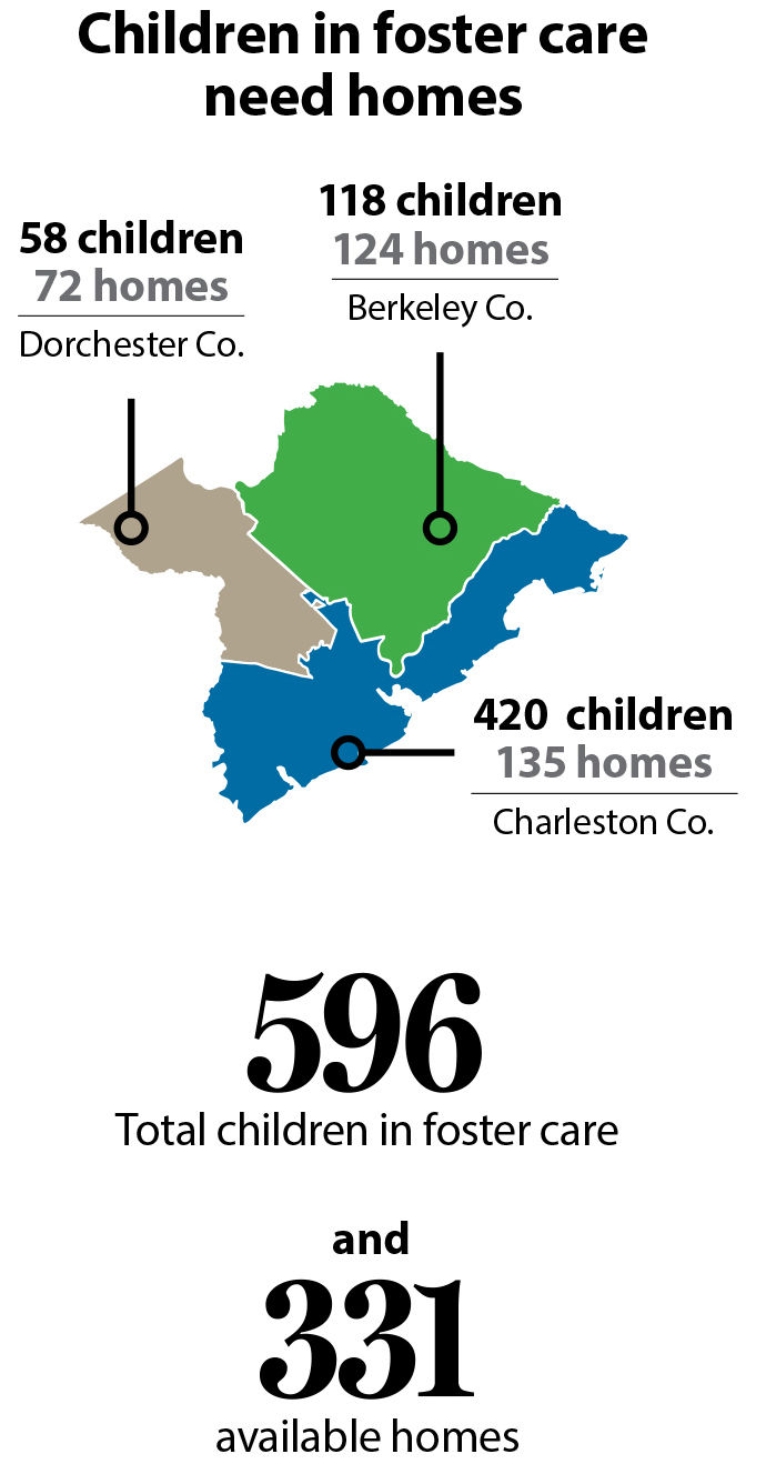 1 in 4 aged-out foster kids in S.C. become homeless or teen moms ...