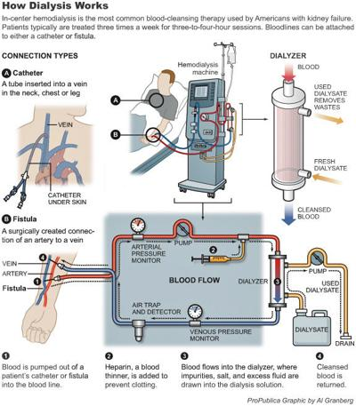 S.C. lags in dialysis clinics' inspections
