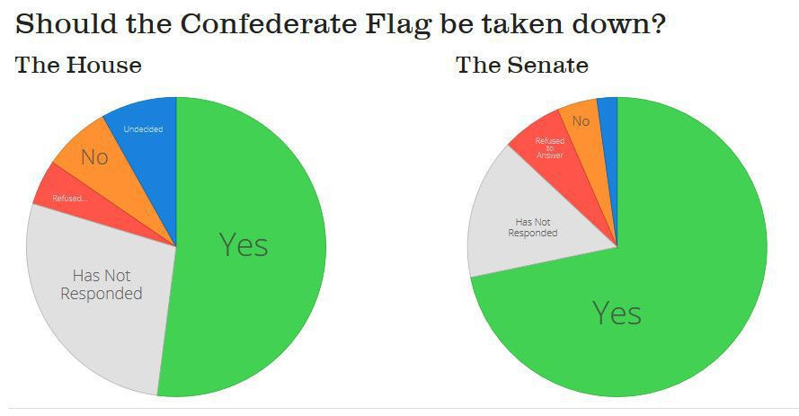 Poll: More than two-thirds of S.C. Senate supports removing Confederate flag