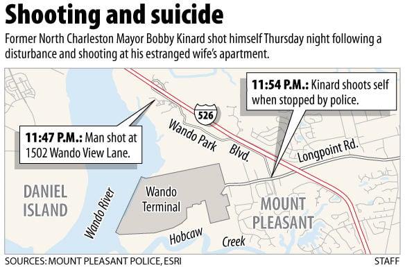 Ex-N. Charleston mayor dead