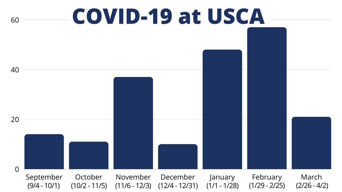 USC Aiken - new COVID-19 cases per month
