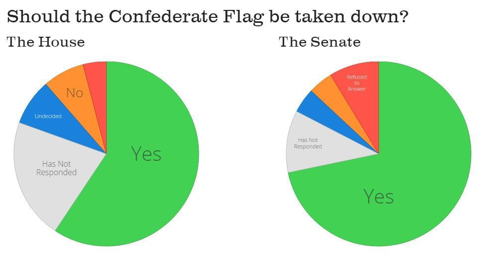 Legislature called back to session as poll shows support building to remove Confederate flag
