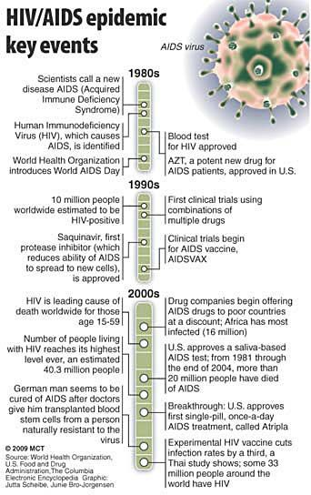 Vaccine shows signs of success