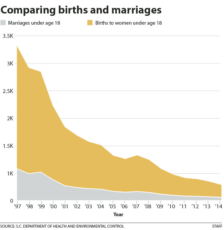In SC, pregnant girls as young as 12 can marry  There've