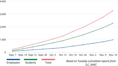 Nov. 17 COVID-19 in schools (Tuesday reports)